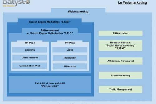 Le webmarketing expliqué